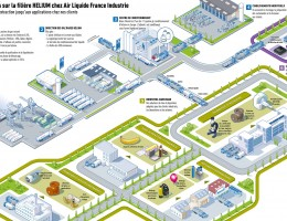 Air Liquide:SEQUOIA-Lead'R 6-Hélium